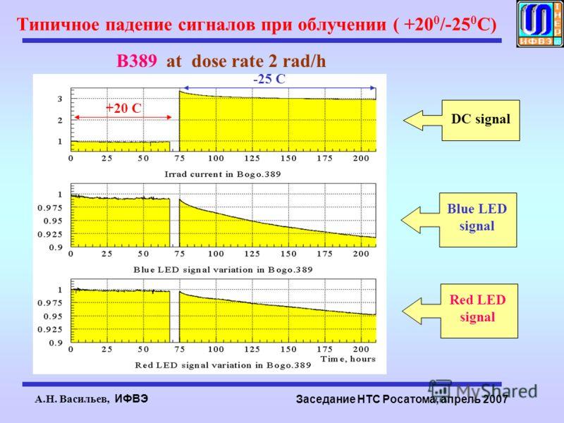 А.Н. Васильев, ИФВЭ Заседание НТС Росатома, апрель 2007 Типичное падение сигналов при облучении ( +20 0 /-25 0 C) B389 at dose rate 2 rad/h DC signal Blue LED signal Red LED signal -25 C +20 C
