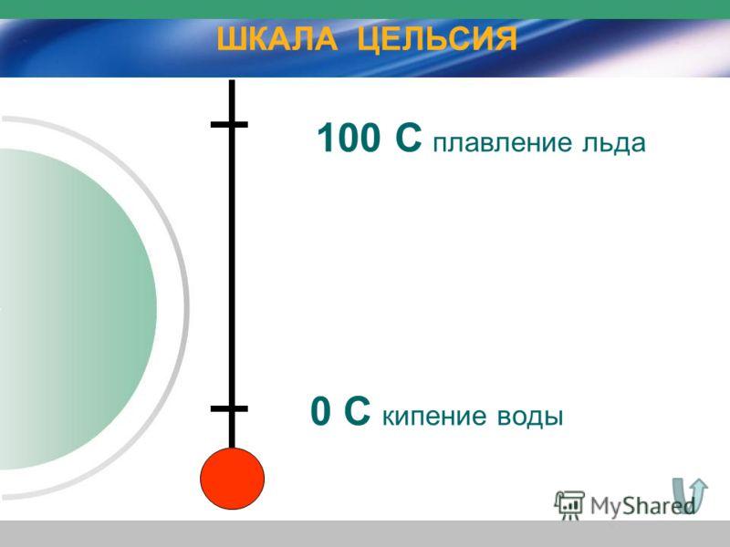 0 С кипение воды 100 С плавление льда ШКАЛА ЦЕЛЬСИЯ