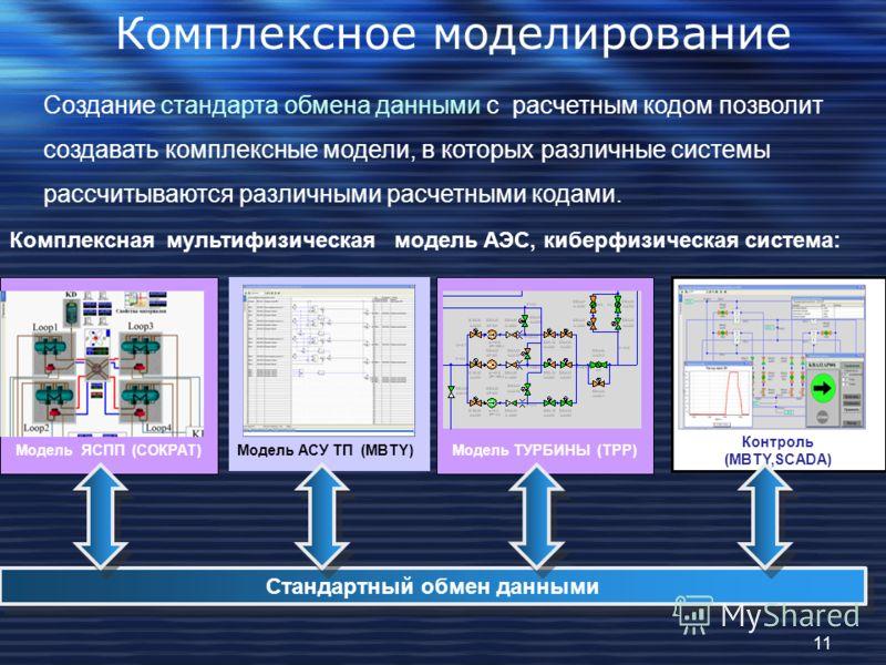 Комплексное моделирование Создание стандарта обмена данными с расчетным кодом позволит создавать комплексные модели, в которых различные системы рассчитываются различными расчетными кодами. Модель ЯСПП (СОКРАТ) Модель АСУ ТП (MBTY) Модель ТУРБИНЫ (TP