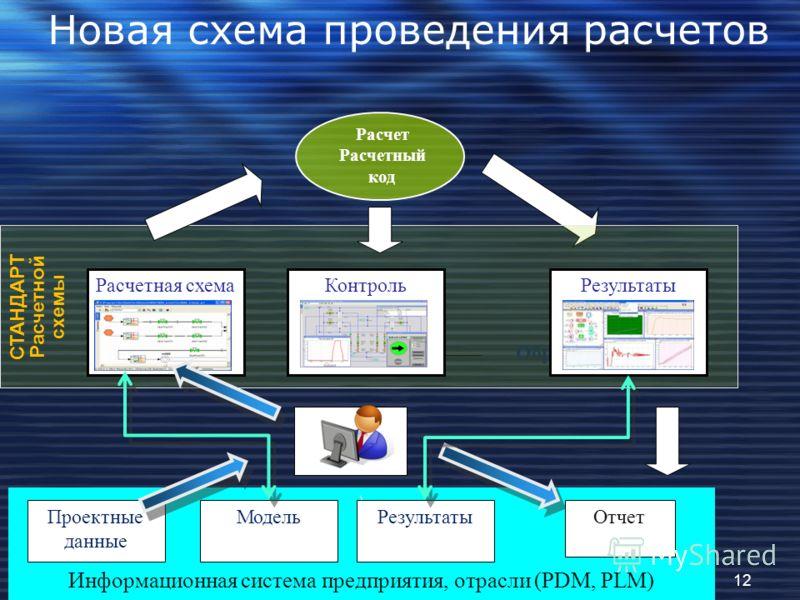 \ Информационная система предприятия, отрасли (PDM, PLM) Расчет Расчетный код Проектные данные Отчет Обработка СТАНДАРТ Расчетной с x емы Расчетная схемаКонтрольРезультаты МодельРезультаты Новая схема проведения расчетов 12