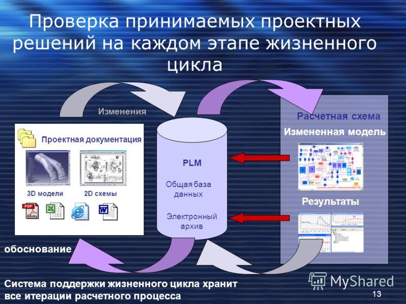 Проверка принимаемых проектных решений на каждом этапе жизненного цикла Электронный архив Общая база данных 3D моделисхемы Изменения Измененная модель Результаты Расчетная схема 3D моделисхемы Проектная документация 3D модели 2D схемы Проектная докум