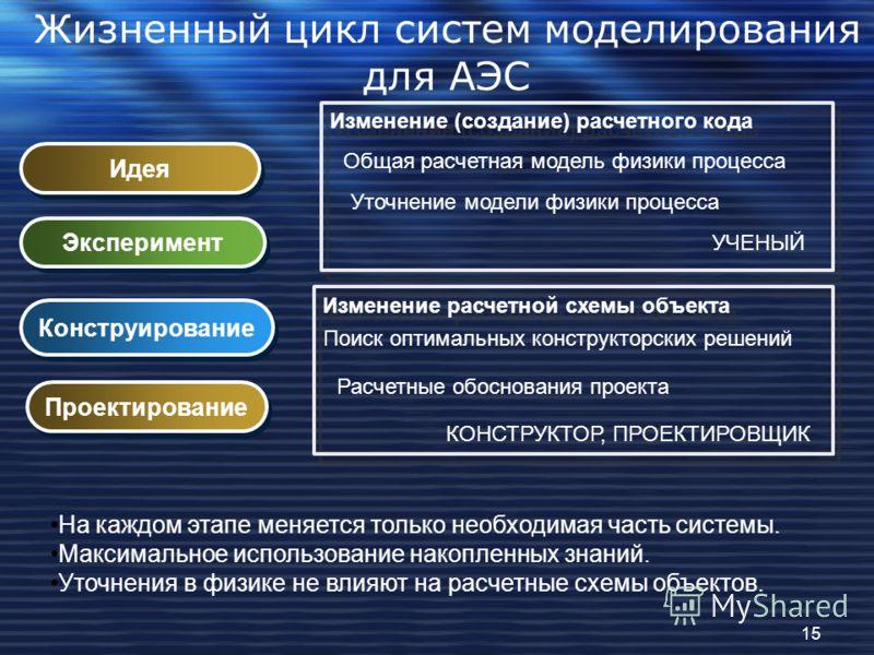 Жизненный цикл систем моделирования для АЭС Идея Эксперимент Конструирование Проектирование Общая расчетная модель физики процесса Уточнение модели физики процесса Поиск оптимальных конструкторских решений Расчетные обоснования проекта Изменение (соз