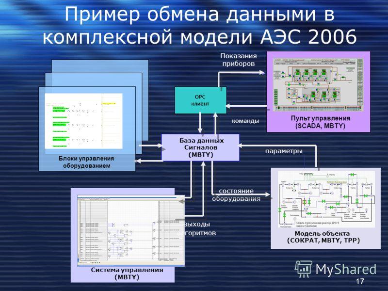 Пример обмена данными в комплексной модели АЭС 2006 Система управления (MBTY) команды состояние оборудования параметры Показания приборов База данных Сигналов (MBTY) ОPC клиент Блоки управления оборудованием выходы алгоритмов Пульт управления (SCADA,