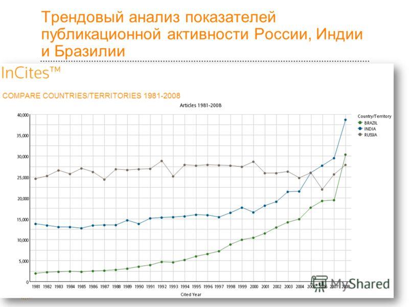 Трендовый анализ показателей публикационной активности России, Индии и Бразилии 12
