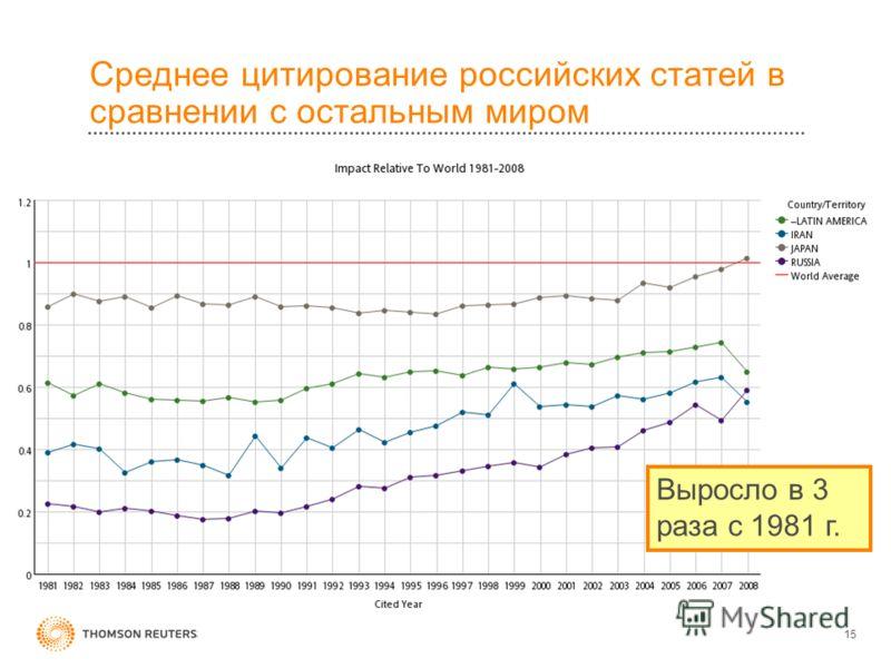 Среднее цитирование российских статей в сравнении с остальным миром 15 Выросло в 3 раза с 1981 г.