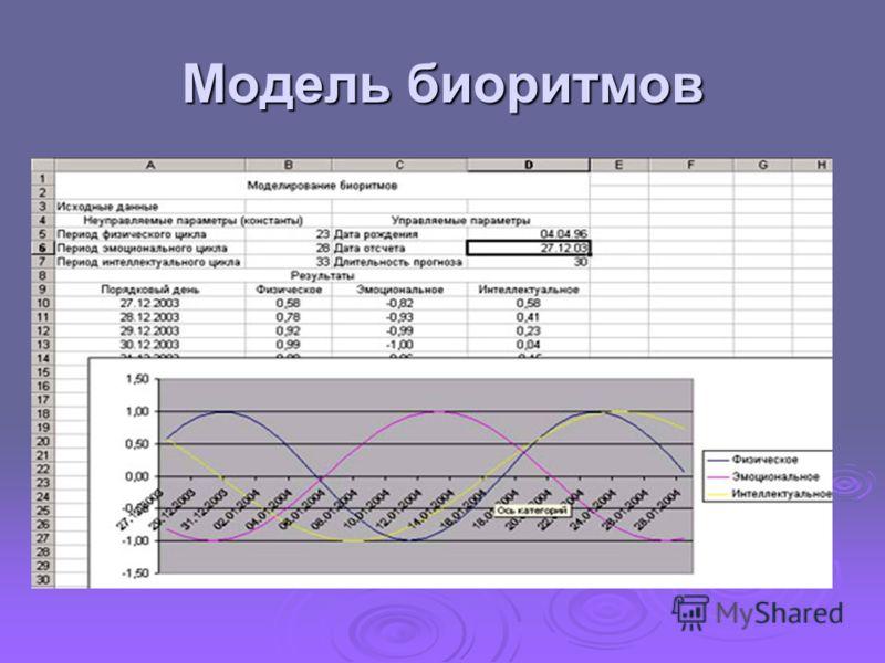 Связь биоритмов с тригонометрией Модель биоритмов можно построить с помощью графиков тригонометрических функций. Модель биоритмов можно построить с помощью графиков тригонометрических функций. Для этого необходимо ввести дату рождения человека ( день