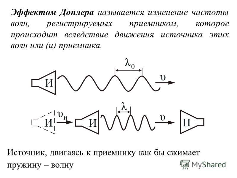 Эффектом Доплера называется изменение частоты волн, регистрируемых приемником, которое происходит вследствие движения источника этих волн или (и) приемника. Источник, двигаясь к приемнику как бы сжимает пружину – волну