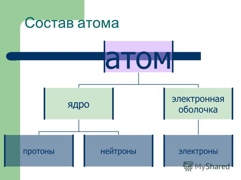 Состав атома атом ядро протонынейтроны электронная оболочка электроны