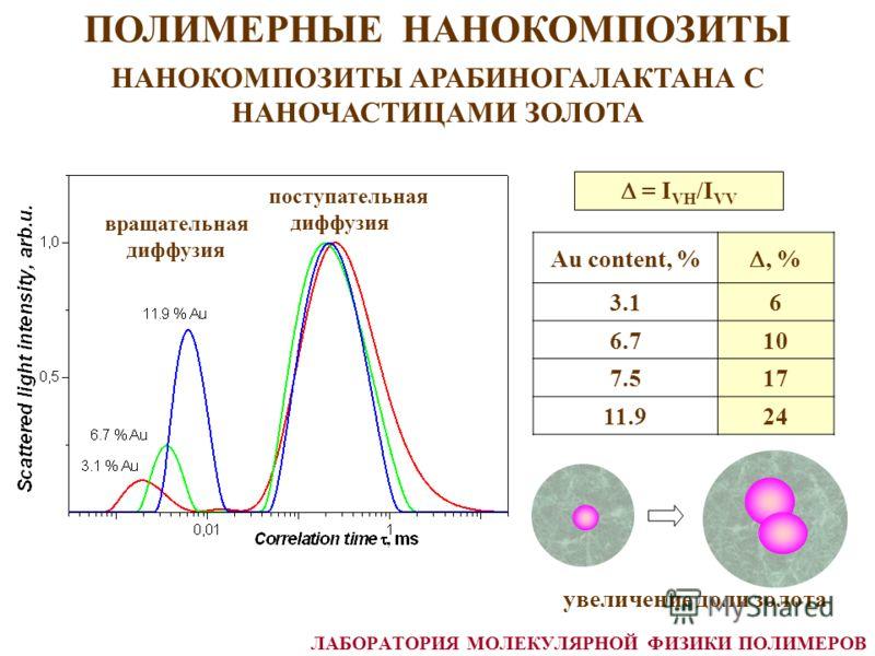 Au content, %, % 3.16 6.710 7.517 11.924 = I VH /I VV увеличение доли золота ПОЛИМЕРНЫЕ НАНОКОМПОЗИТЫ НАНОКОМПОЗИТЫ АРАБИНОГАЛАКТАНА С НАНОЧАСТИЦАМИ ЗОЛОТА вращательная диффузия поступательная диффузия ЛАБОРАТОРИЯ МОЛЕКУЛЯРНОЙ ФИЗИКИ ПОЛИМЕРОВ
