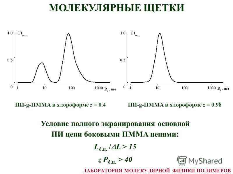МОЛЕКУЛЯРНЫЕ ЩЕТКИ ПИ-g-ПММА в хлороформе z = 0.4ПИ-g-ПММА в хлороформе z = 0.98 Условие полного экранирования основной ПИ цепи боковыми ПММА цепями: L б.ц. / L > 15 z P б.ц. > 40 ЛАБОРАТОРИЯ МОЛЕКУЛЯРНОЙ ФИЗИКИ ПОЛИМЕРОВ