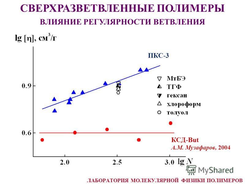 СВЕРХРАЗВЕТВЛЕННЫЕ ПОЛИМЕРЫ ВЛИЯНИЕ РЕГУЛЯРНОСТИ ВЕТВЛЕНИЯ КСД-But А.М. Музафаров, 2004 ПКС-3 ЛАБОРАТОРИЯ МОЛЕКУЛЯРНОЙ ФИЗИКИ ПОЛИМЕРОВ