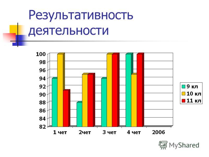 Результативность деятельности