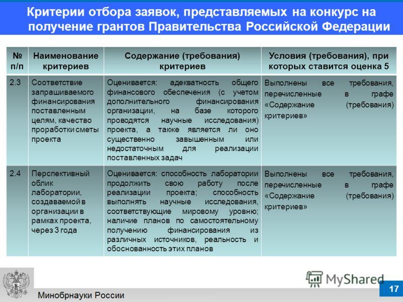 17 Критерии отбора заявок, представляемых на конкурс на получение грантов Правительства Российской Федерации п/п Наименование критериев Содержание (требования) критериев Условия (требования), при которых ставится оценка 5 2.3Соответствие запрашиваемо
