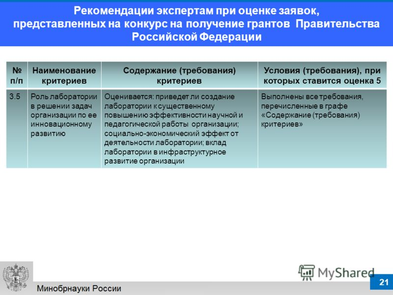 21 Рекомендации экспертам при оценке заявок, представленных на конкурс на получение грантов Правительства Российской Федерации п/п Наименование критериев Содержание (требования) критериев Условия (требования), при которых ставится оценка 5 3.5Роль ла