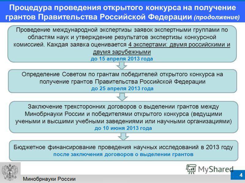 Процедура конкурса управляющей компании