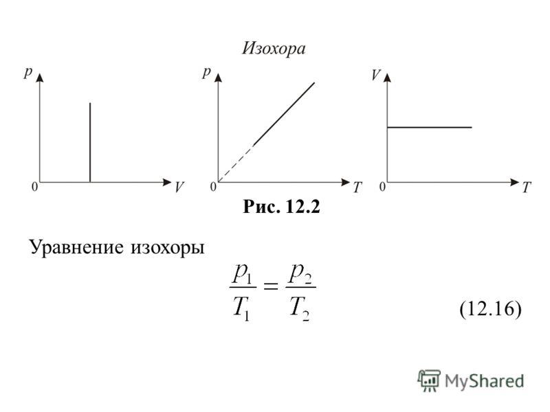 Рис. 12.2 Уравнение изохоры (12.16)