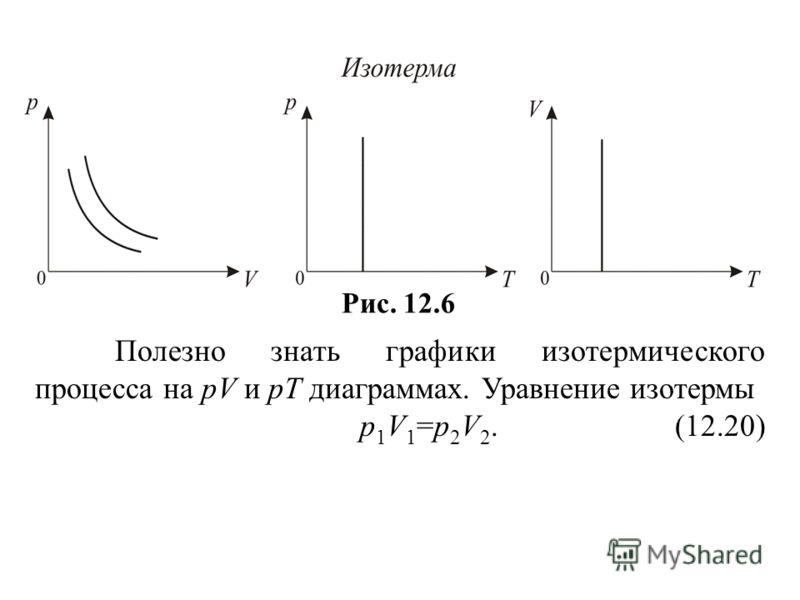 Рис. 12.6 Полезно знать графики изотермического процесса на рV и рT диаграммах. Уравнение изотермы р 1 V 1 =р 2 V 2. (12.20)