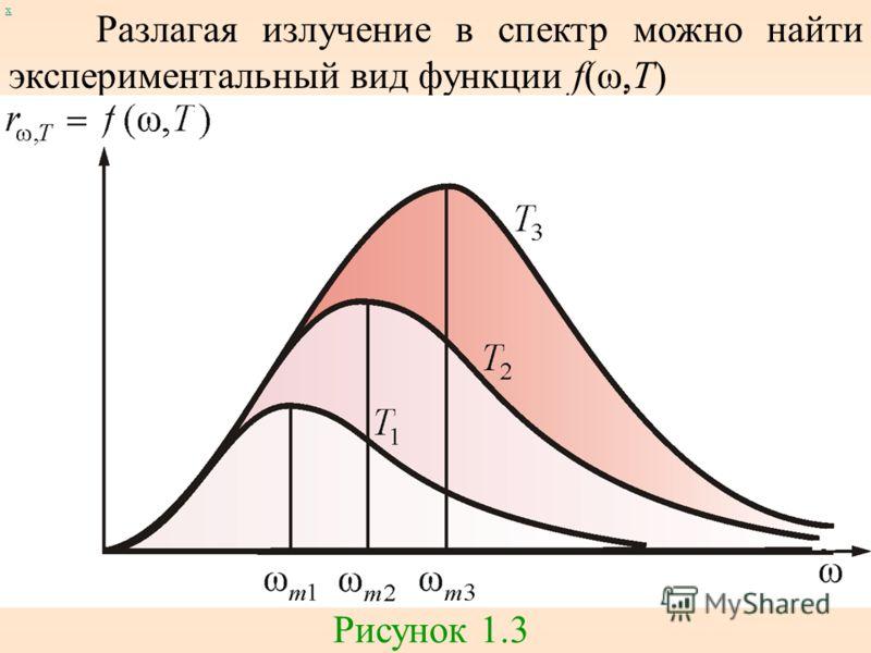 Разлагая излучение в спектр можно найти экспериментальный вид функции f(ω,T) Рисунок 1.3 х
