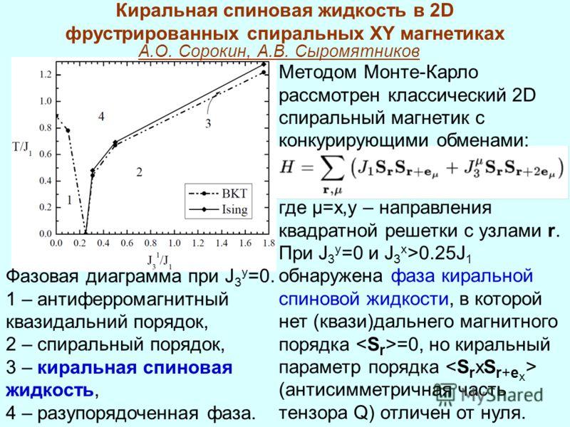 Киральная спиновая жидкость в 2D фрустрированных спиральных XY магнетиках Методом Монте-Карло рассмотрен классический 2D спиральный магнетик с конкурирующими обменами: где µ=x,y – направления квадратной решетки с узлами r. При J 3 y =0 и J 3 x >0.25J