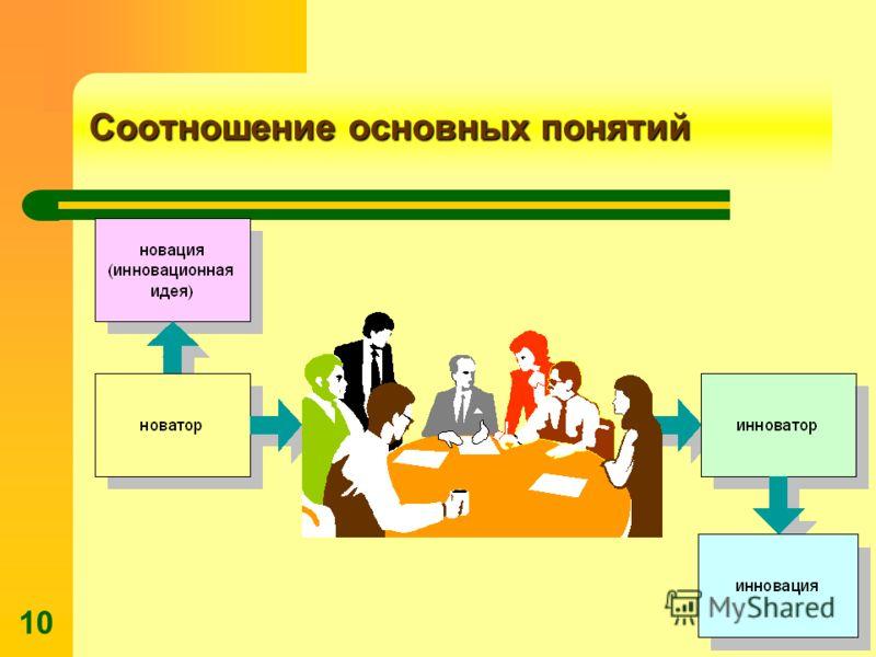 © С.Ю.Ляпина, ГУУ, 1996 – 2010 10 Соотношение основных понятий