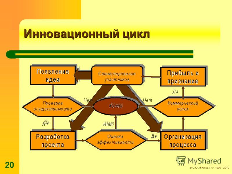 © С.Ю.Ляпина, ГУУ, 1996 – 2010 20 Инновационный цикл