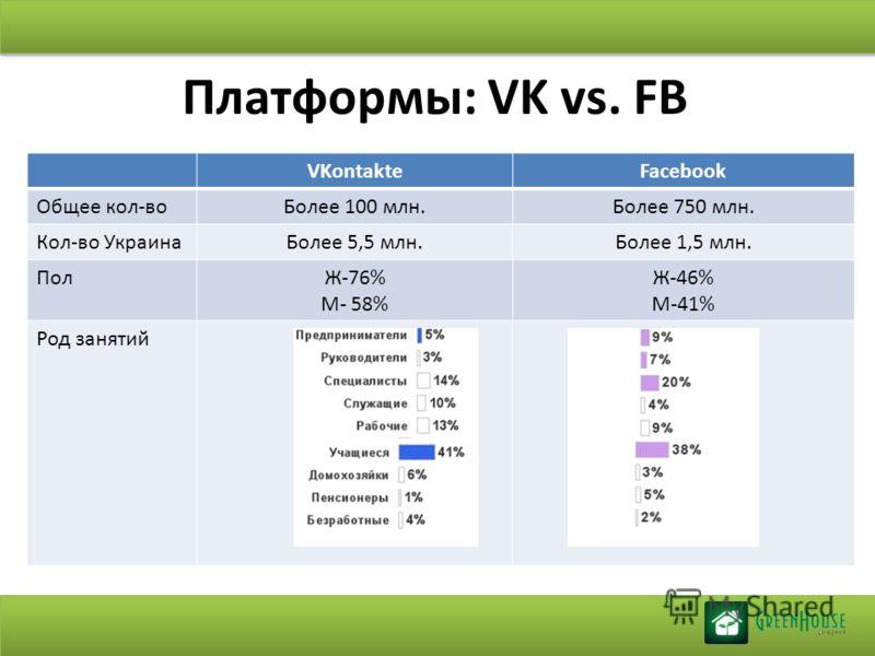 Платформы: VK vs. FB VKontakteFacebook Общее кол-воБолее 100 млн.Более 750 млн. Кол-во УкраинаБолее 5,5 млн.Более 1,5 млн. ПолЖ-76% М- 58% Ж-46% М-41% Род занятий