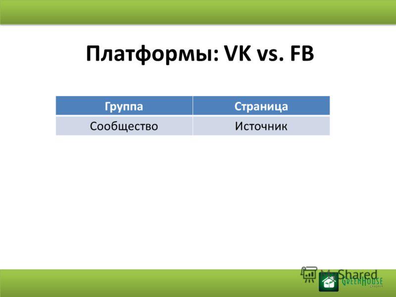 Платформы: VK vs. FB ГруппаСтраница СообществоИсточник