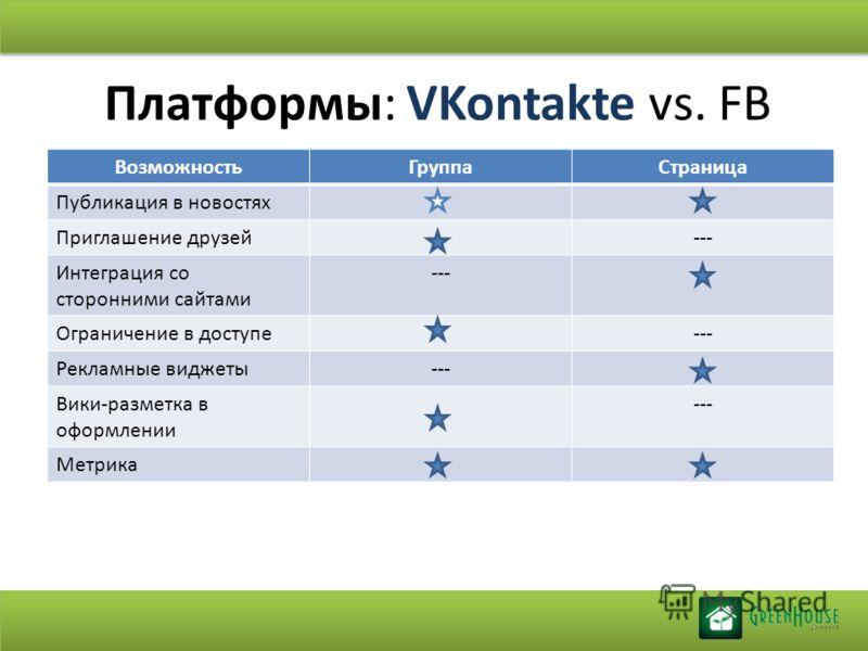Платформы: VKontakte vs. FB ВозможностьГруппаСтраница Публикация в новостях Приглашение друзей--- Интеграция со сторонними сайтами --- Ограничение в доступе--- Рекламные виджеты--- Вики-разметка в оформлении --- Метрика