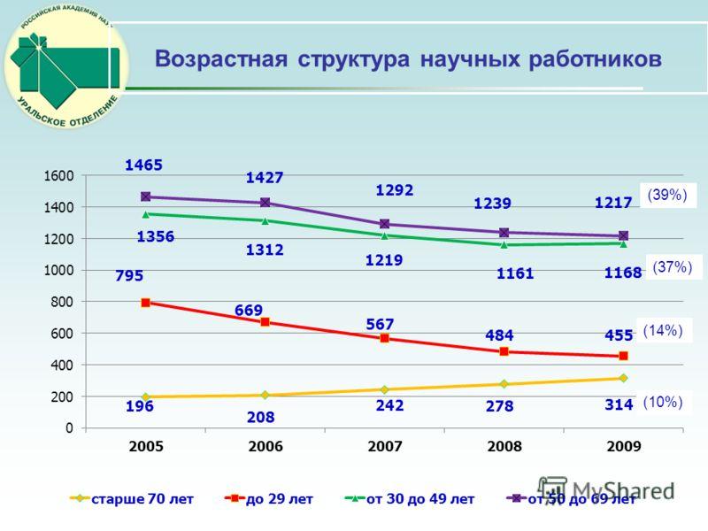 Возрастная структура научных работников (39%) (37%) (14%) (10%)
