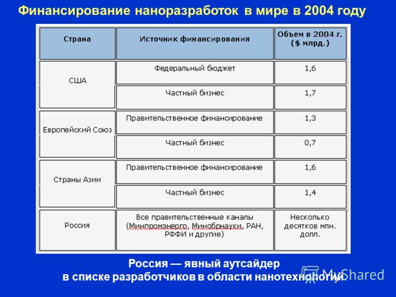 Финансирование наноразработок в мире в 2004 году Россия явный аутсайдер в списке разработчиков в области нанотехнологий.