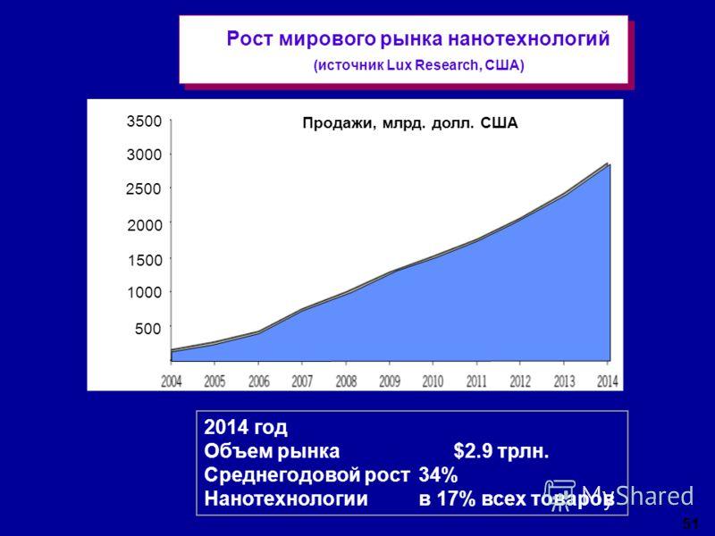 51 Рост мирового рынка нанотехнологий (источник Lux Research, США) Продажи, млрд. долл. США 2014 год Объем рынка $2.9 трлн. Среднегодовой рост 34% Нанотехнологии в 17% всех товаров 3500 3000 2500 2000 1500 1000 500