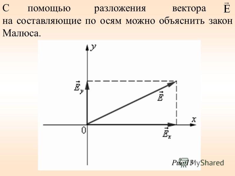 С помощью разложения вектора на составляющие по осям можно объяснить закон Малюса. Рис.13
