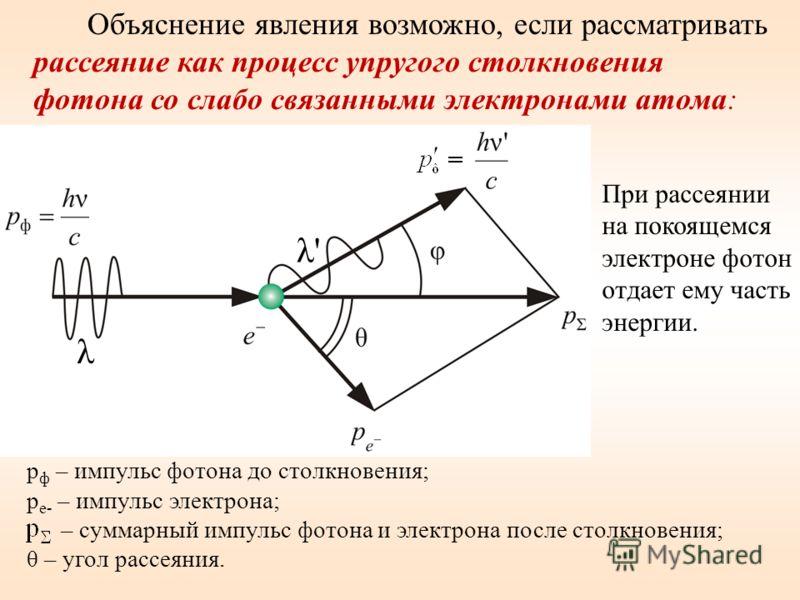 Объяснение явления возможно, если рассматривать рассеяние как процесс упругого столкновения фотона со слабо связанными электронами атома: При рассеянии на покоящемся электроне фотон отдает ему часть энергии. р ф – импульс фотона до столкновения; р е-