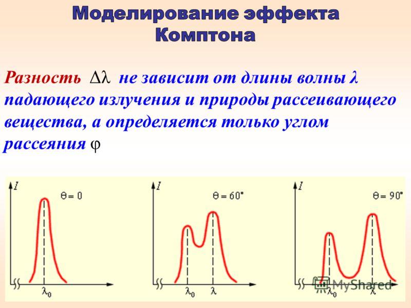 Разность Δλ не зависит от длины волны λ падающего излучения и природы рассеивающего вещества, а определяется только углом рассеяния φ