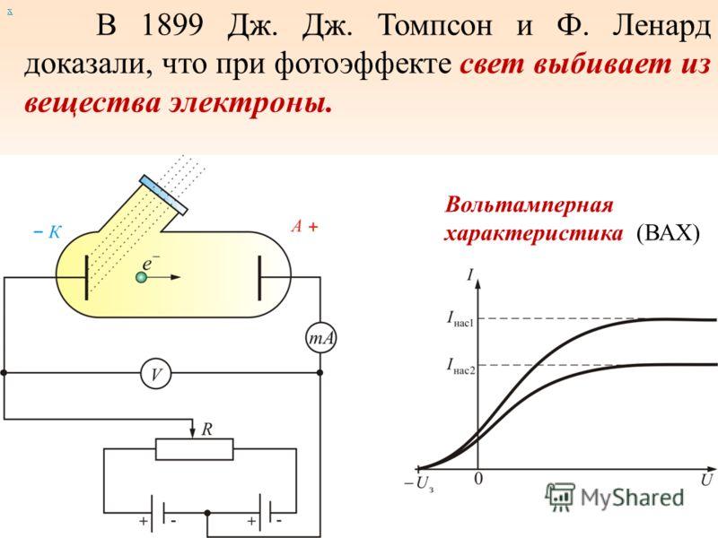 х В 1899 Дж. Дж. Томпсон и Ф. Ленард доказали, что при фотоэффекте свет выбивает из вещества электроны. Вольтамперная характеристика (ВАХ)