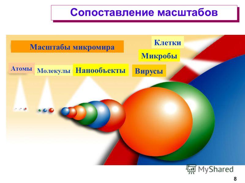 8 Сопоставление масштабов Клетки Микробы Вирусы Атомы Молекулы Нанообъекты Масштабы микромира