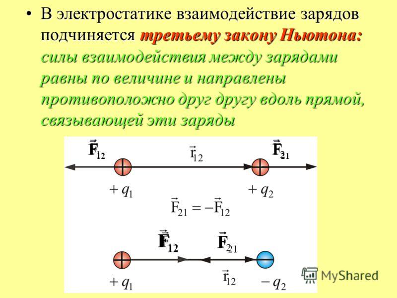 В электростатике взаимодействие зарядов подчиняется третьему закону Ньютона: силы взаимодействия между зарядами равны по величине и направлены противоположно друг другу вдоль прямой, связывающей эти зарядыВ электростатике взаимодействие зарядов подчи
