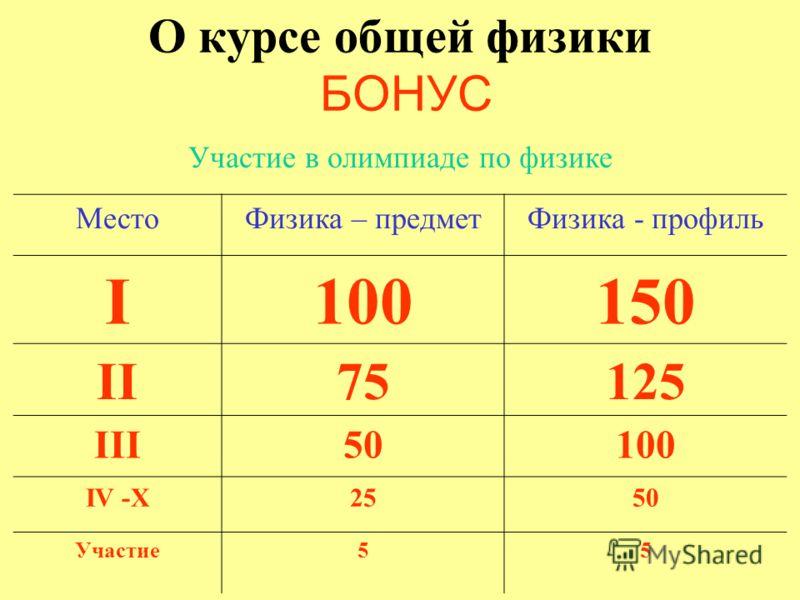 О курсе общей физики БОНУС Участие в олимпиаде по физике МестоФизика – предметФизика - профиль I100150 II75125 III50100 IV -X2550 Участие55