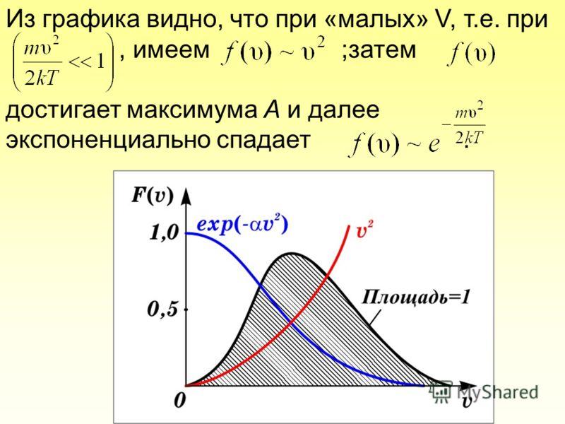 Из графика видно, что при «малых» V, т.е. при, имеем ;затем достигает максимума А и далее экспоненциально спадает.