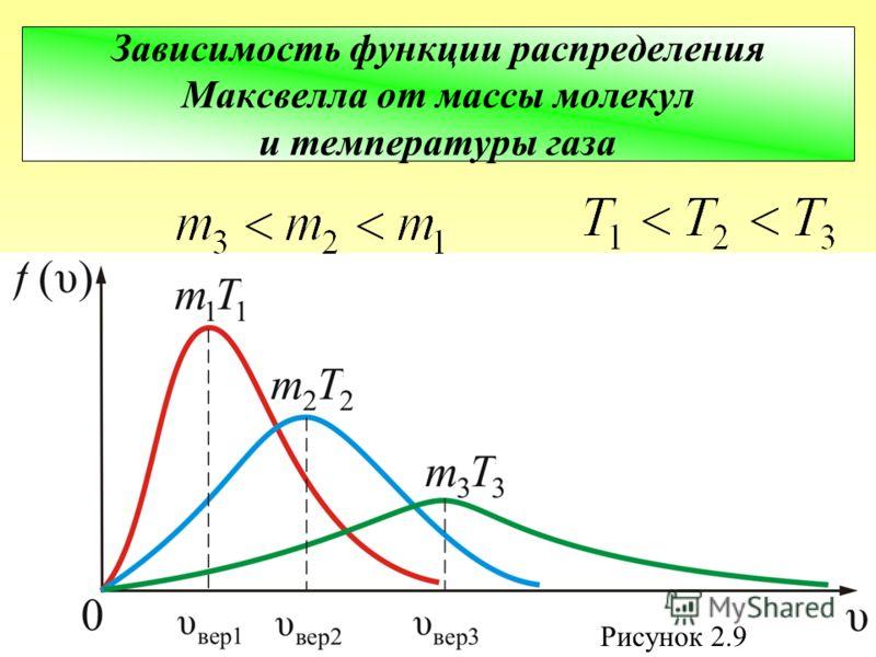 Зависимость функции распределения Максвелла от массы молекул и температуры газа Рисунок 2.9