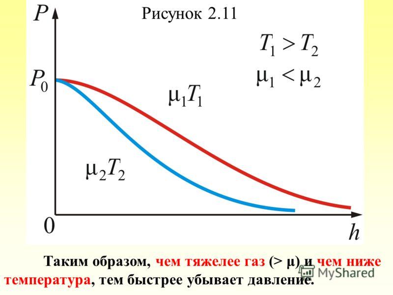 Рисунок 2.11 Таким образом, чем тяжелее газ (> μ) и чем ниже температура, тем быстрее убывает давление.