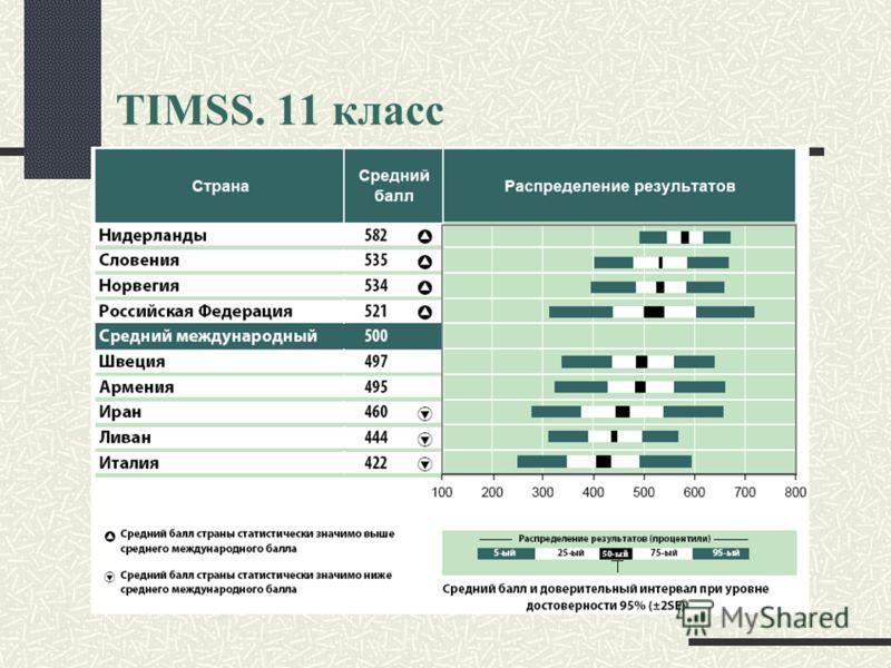 TIMSS. 11 класс