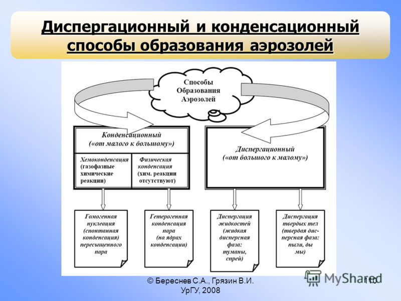 © Береснев С.А., Грязин В.И. УрГУ, 2008 110 Диспергационный и конденсационный способы образования аэрозолей
