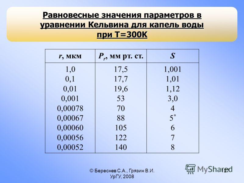 © Береснев С.А., Грязин В.И. УрГУ, 2008 127 Равновесные значения параметров в уравнении Кельвина для капель воды при T=300K r, мкмP r, мм рт. ст.S 1,0 0,1 0,01 0,001 0,00078 0,00067 0,00060 0,00056 0,00052 17,5 17,7 19,6 53 70 88 105 122 140 1,001 1,