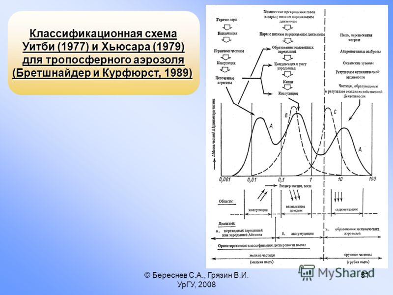 © Береснев С.А., Грязин В.И. УрГУ, 2008 51 Классификационная схема Уитби (1977) и Хьюсара (1979) для тропосферного аэрозоля (Бретшнайдер и Курфюрст, 1989)