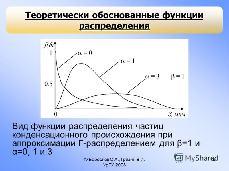 © Береснев С.А., Грязин В.И. УрГУ, 2008 79 Теоретически обоснованные функции распределения Вид функции распределения частиц конденсационного происхождения при аппроксимации Г-распределением для β=1 и α=0, 1 и 3