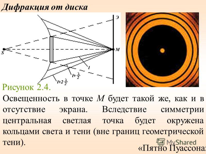 Дифракция от диска Рисунок 2.4. Освещенность в точке M будет такой же, как и в отсутствие экрана. Вследствие симметрии центральная светлая точка будет окружена кольцами света и тени (вне границ геометрической тени). «Пятно Пуассона»