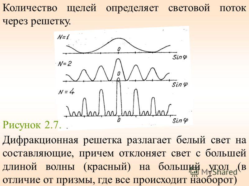 Количество щелей определяет световой поток через решетку. Рисунок 2.7. Дифракционная решетка разлагает белый свет на составляющие, причем отклоняет свет с большей длиной волны (красный) на больший угол (в отличие от призмы, где все происходит наоборо