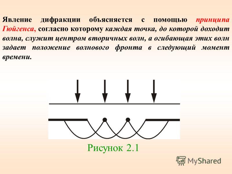 Явление дифракции объясняется с помощью принципа Гюйгенса, согласно которому каждая точка, до которой доходит волна, служит центром вторичных волн, а огибающая этих волн задает положение волнового фронта в следующий момент времени. Рисунок 2.1