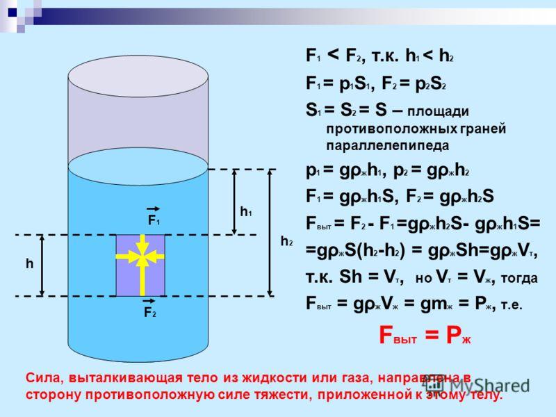 F1F1 F2F2 F 1 < F 2, т.к. h 1 < h 2 F 1 = p 1 S 1, F 2 = p 2 S 2 S 1 = S 2 = S – площади противоположных граней параллелепипеда p 1 = gρ ж h 1, p 2 = gρ ж h 2 F 1 = gρ ж h 1 S, F 2 = gρ ж h 2 S F выт = F 2 - F 1 =gρ ж h 2 S- gρ ж h 1 S= =gρ ж S(h 2 -